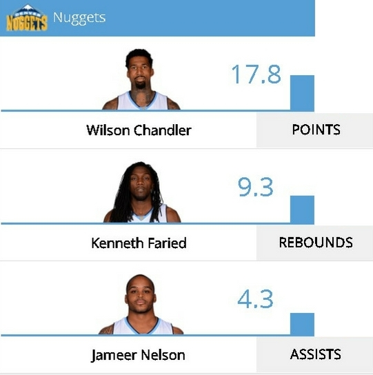 nuggets-stats-leaders